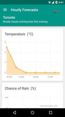 نرم افزار پیش بینی آب و هوا در اندروید Simple Weather Premium v1.1.33