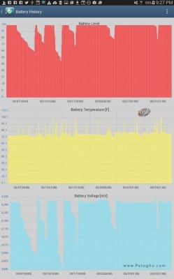 نظارت بر فعالیت های پردازنده ( CPU ) گوشی و تبلت های اندروید CPU Monitor 6 PRO 6.51