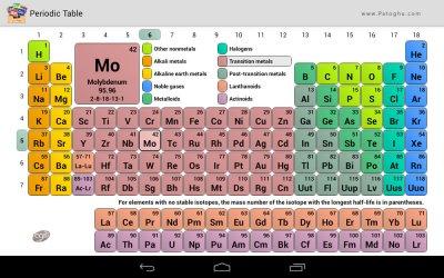 نرم افزار جدول تناوبی عناصر شیمی برای اندروید Periodic Table v5.5.0.114